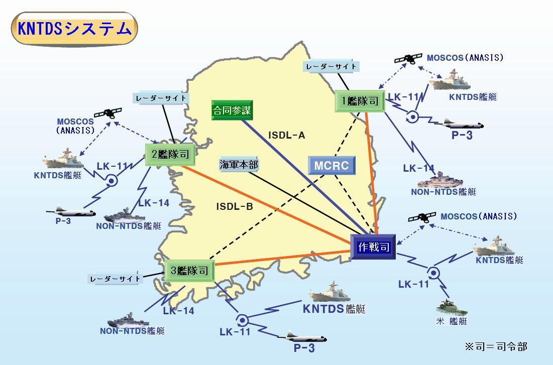 KNCCS 及び KNTDS - 韓国軍のC4I