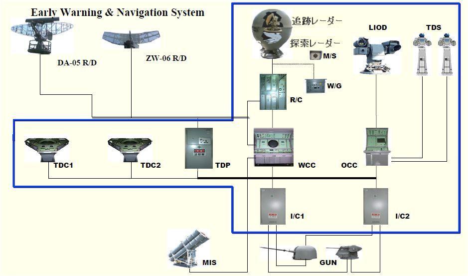 艦艇戦闘システム(小分類) - ...